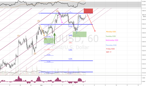 XAUUSD: Gold EOD sell zone, Waiting 4 NFP