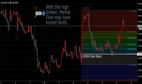 EURUSD: EURUSD might be trading higher