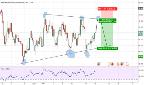 NZDJPY: NZDJPY SELL SETUP THA WE ARE WAITING FOR