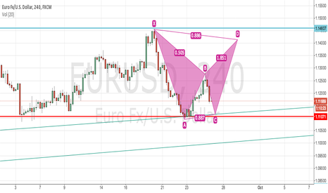 EURUSD: Bearish Bat Pattern - EURUSD