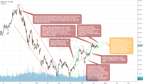 AAPL: How sweet is the Apple?
