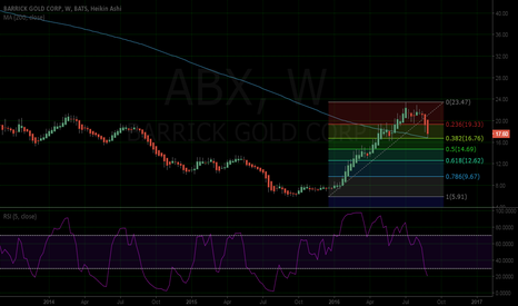 ABX: Is the correction in gold miners over?