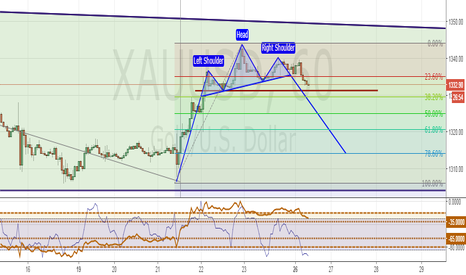 XAUUSD: H1, Head and Shoulder formation