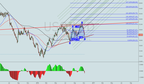 USOIL: USOIL. Targeting a rebound and, eventually, a mid-term run