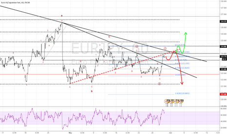 EURJPY: EJ Still Downtrend but still correction