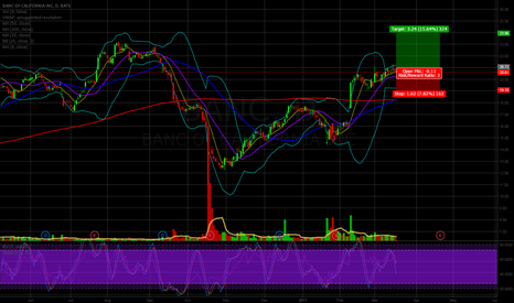 BANC: Small position in BANC for possible short squeeze
