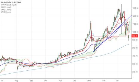 BTCUSD: BTC/USD dip till $750 likely good to go short