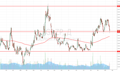 GAZP: Gazprom Buy