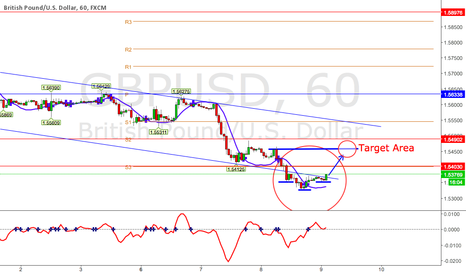 GBPUSD: GBP/USD - Head & sholder reversal