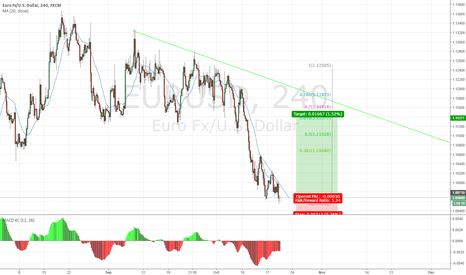 EURUSD: Ending diagonal