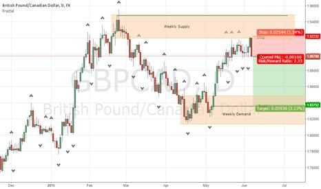 GBPCAD: GBPCAD Short at Weekly Supply