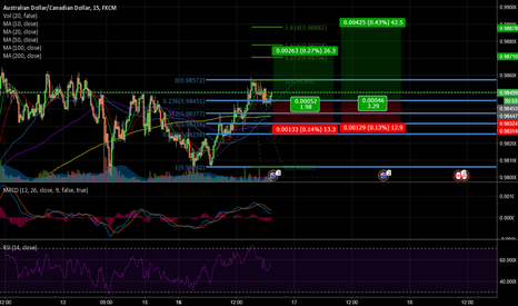 AUDCAD: aud cad extension into higher highs