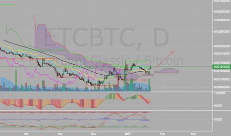 ETCBTC: ETC in a big uptrend.