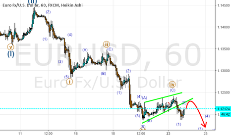 EURUSD: Elliot waves update