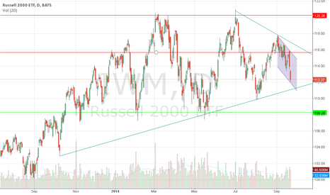 IWM: IWM Short - Buy TZA
