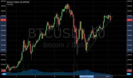BTCUSD: About to break upward trend?