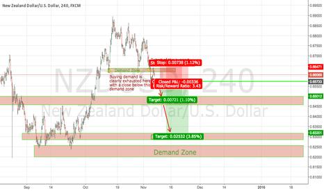 NZDUSD: NZDUSD Setting Up for a Potential Downside Move