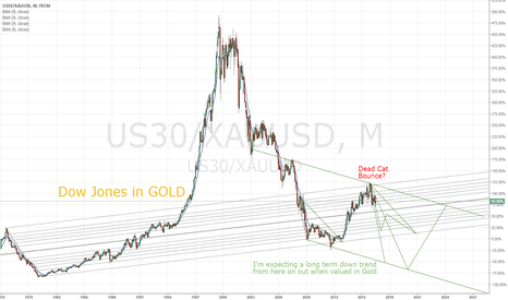 US30/XAUUSD: Dow Jones Dead Cat Bounce