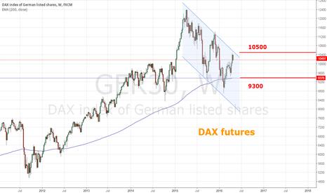 GER30: DAX - near term short correction