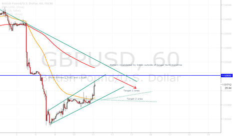 GBPUSD: GBPUSD Bear Flag Developed, near strong resistance soon