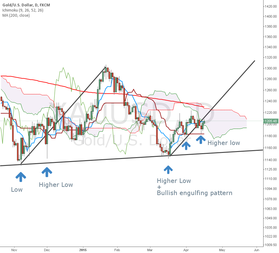 Gold : New long attempt