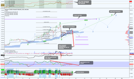 BTCUSD3M: Thoughts on btc
