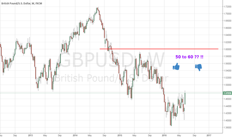 GBPUSD: Brexit - Calm Down And Carry On - 6/23/2016
