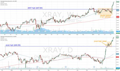 XRAY: XRAY clears 2007 high
