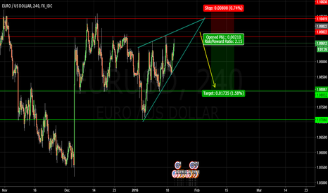 EURUSD: EUR/USD - Wait For Short Entry
