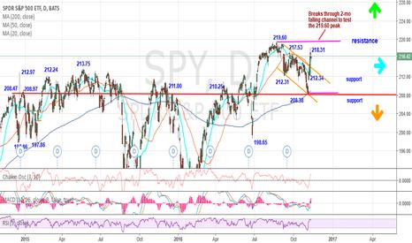 SPY: Sharp weekly bullish reversal candle pattern points to 219.60 pe