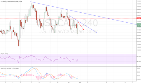 USDCAD: USDCAD: Short based on oil movements