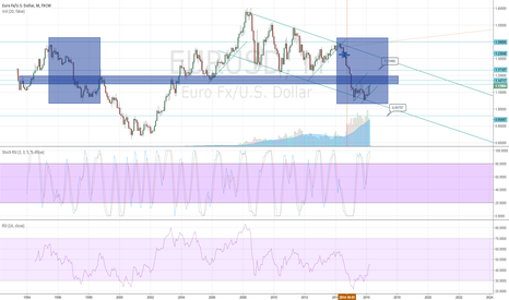 EURUSD: Consolidation until no longer..