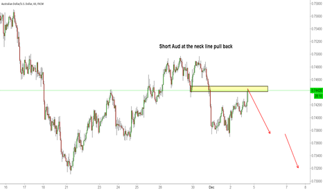 AUDUSD: Short Aud at the neck line pull back