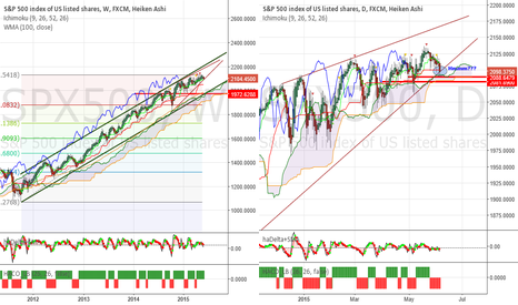 SPX500: SP500 - Are you ready?