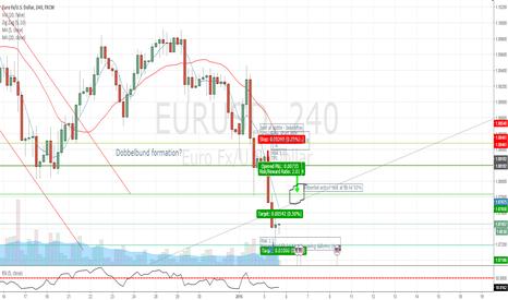 EURUSD: EURUSD potentiel setup