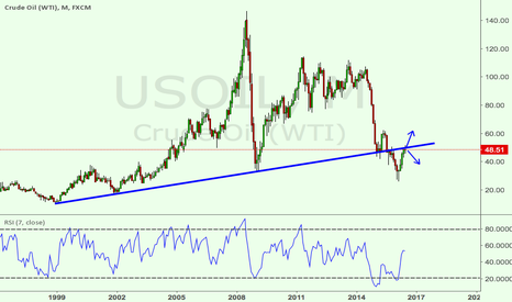 USOIL: oil: watch the monthly long term support