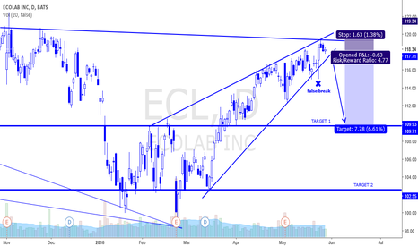 ECL: ECL - NICE SHORT - RISING WEDGE BREAKOUT