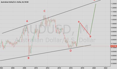 AUDUSD: AUS USD Monthly Chart Elliot wave count