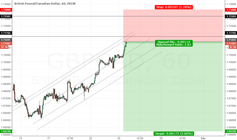 GBPCAD: Short this would be the first wave...therefore should break down