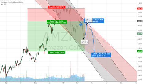 AMZN: Amazon Multiple Sector Impact Weakness into Summer
