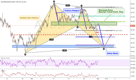 AUDJPY: Play Down AUDJPY to Bat Pattern Completion