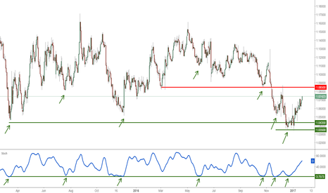EURUSD: EURUSD Daily Key Elements