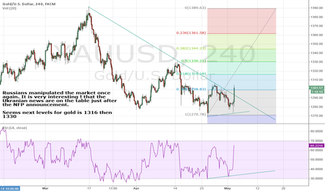 XAUUSD: Russians Manipulated Once Again