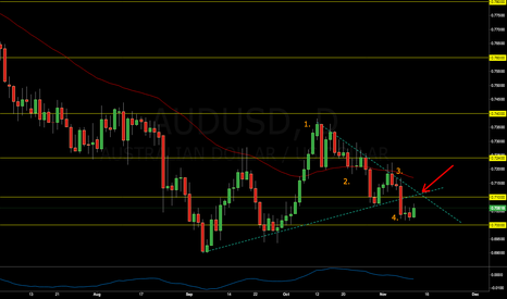 AUDUSD: Strong Bearish Signals