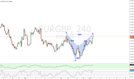 EURGBP: completed to short