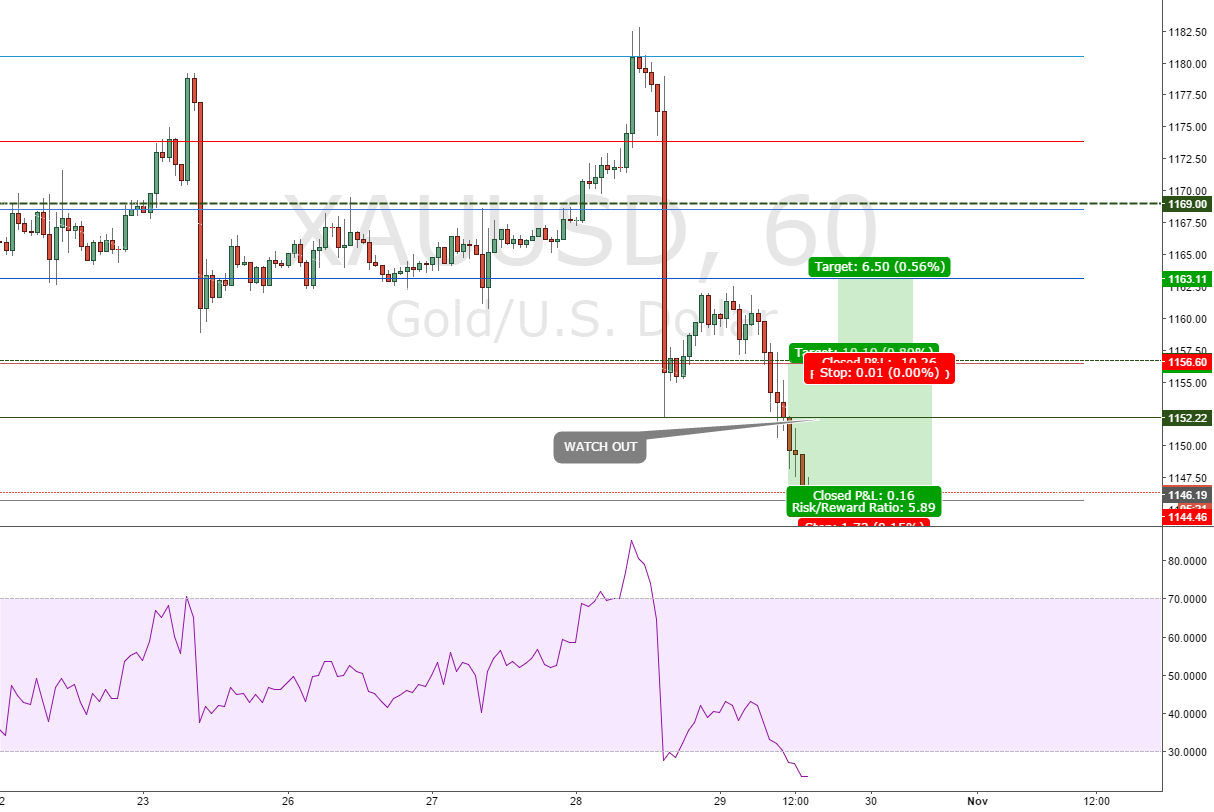 Gold opportunity  to buy XAUUSD 2 Target,don