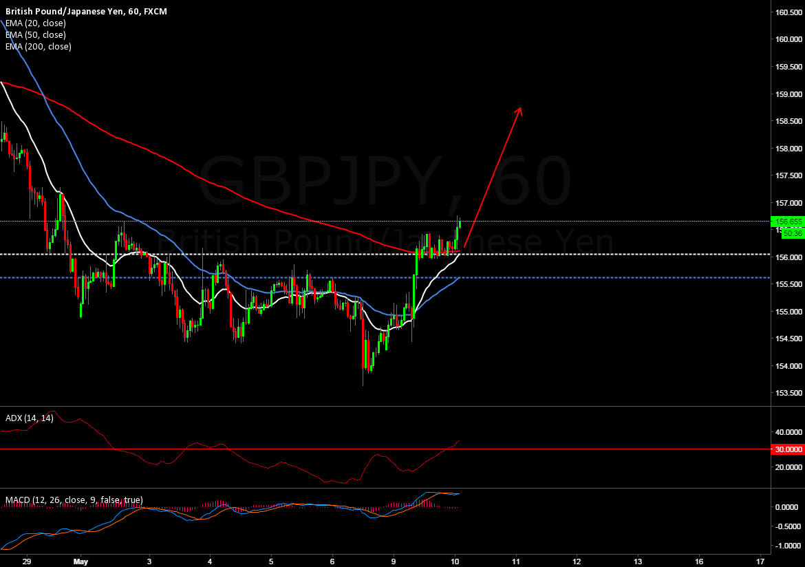 GBP/JPY is a good Long opportunity on Hrly charts