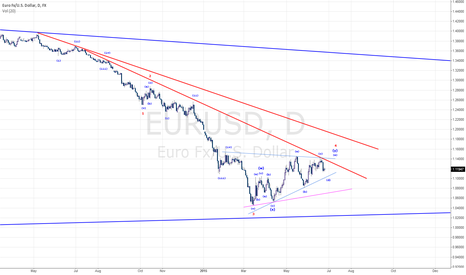 EURUSD: Potential contracting Triangle Correction