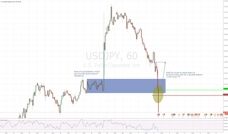 USDJPY: It's a great thing to follow your plan!