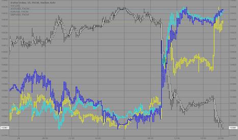 USDOLLAR: Dollar Index punch through bottom, AUDUSD/ EURUSD/ GBPUSD rally